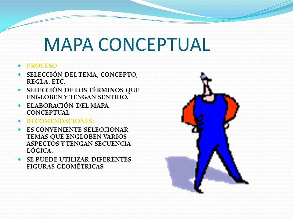 MAPA CONCEPTUAL PROCESO SELECCIÓN DEL TEMA, CONCEPTO, REGLA, ETC. SELECCIÓN DE LOS TÉRMINOS QUE ENGLOBEN Y TENGAN SENTIDO. ELABORACIÓN DEL MAPA CONCEP