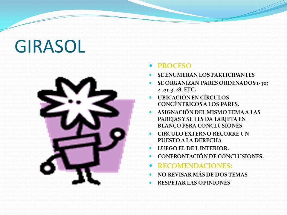 GIRASOL PROCESO SE ENUMERAN LOS PARTICIPANTES SE ORGANIZAN PARES ORDENADOS 1-30; 2-29; 3-28, ETC. UBICACIÓN EN CÍRCULOS CONCÉNTRICOS A LOS PARES. ASIG