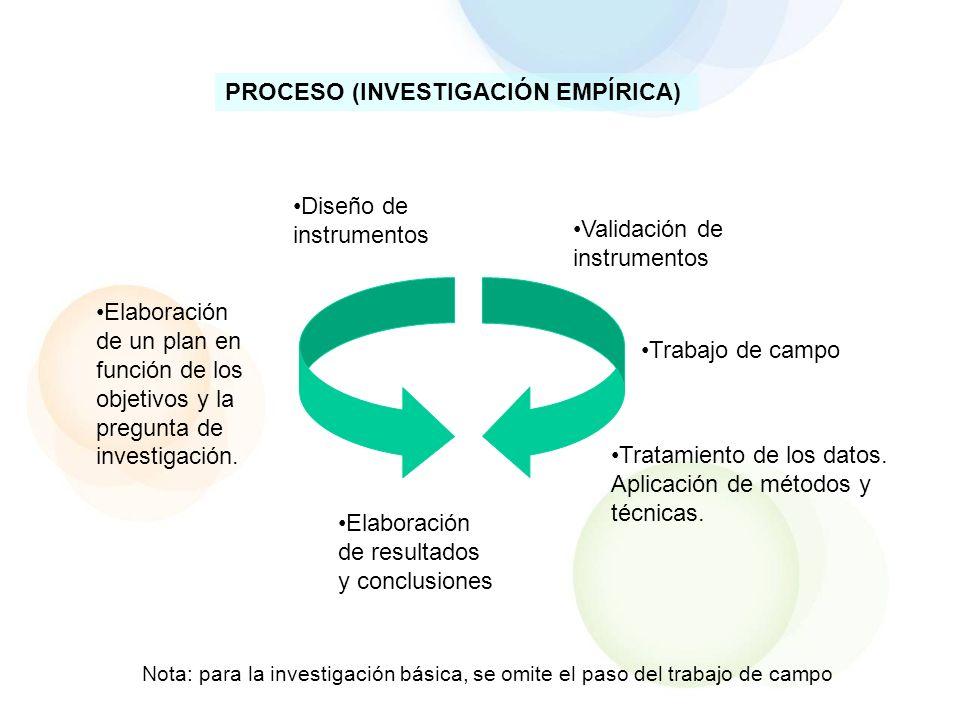PROCESO (INVESTIGACIÓN EMPÍRICA) Diseño de instrumentos Validación de instrumentos Trabajo de campo Tratamiento de los datos. Aplicación de métodos y