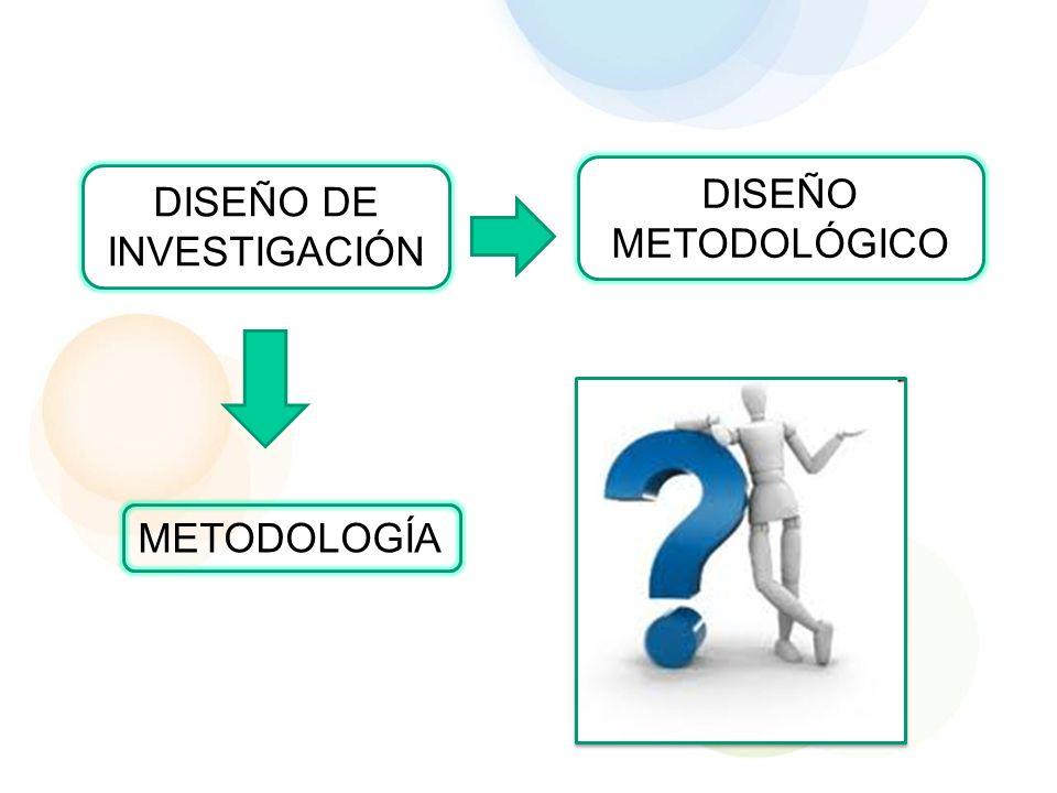 DISEÑO METODOLÓGICO Prueba de hipótesisLogro de objetivos Investigación cuantitativa Investigación cualitativa para de la