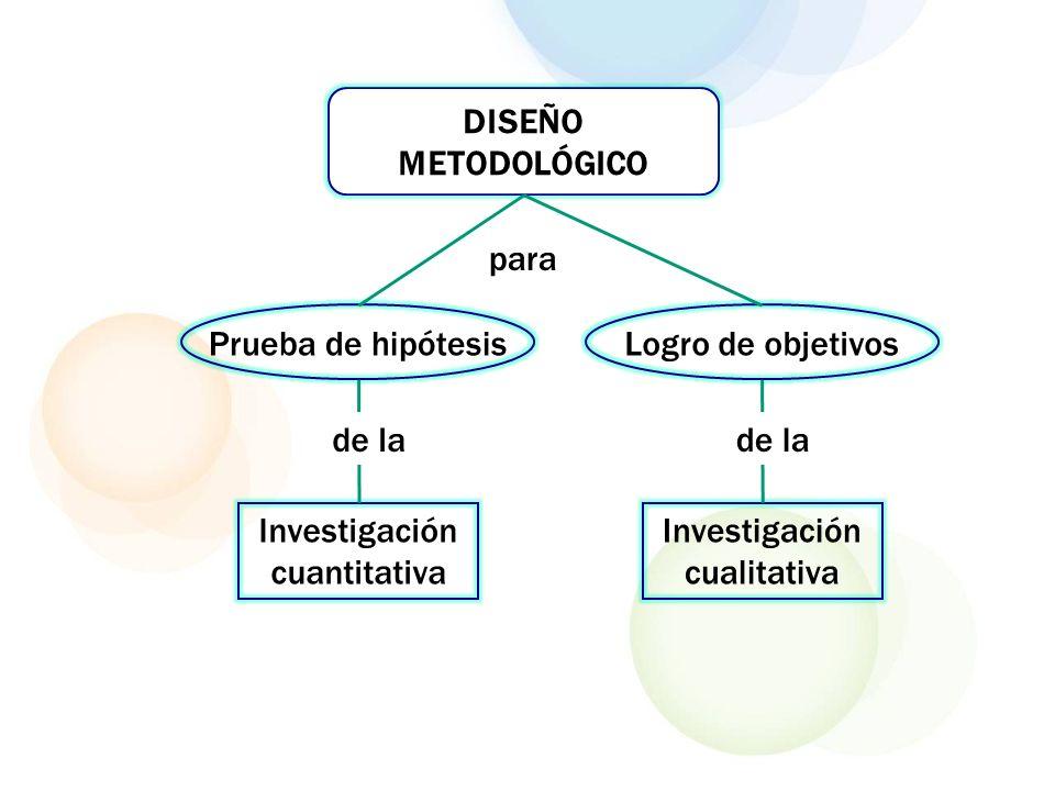 DISEÑO METODOLÓGICO Conjunto de procedimientos para dar respuesta a la pregunta de investigación y comprobar la hipótesis.