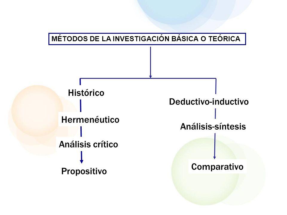 MÉTODOS DE LA INVESTIGACIÓN BÁSICA O TEÓRICA Histórico Hermenéutico Deductivo-inductivo Análisis-síntesis Comparativo Propositivo Análisis crítico