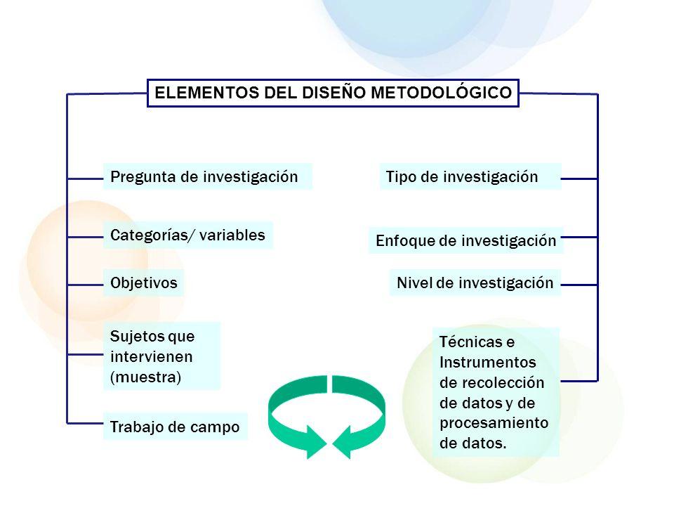 ELEMENTOS DEL DISEÑO METODOLÓGICO Pregunta de investigación Objetivos Categorías/ variables Sujetos que intervienen (muestra) Tipo de investigación Té