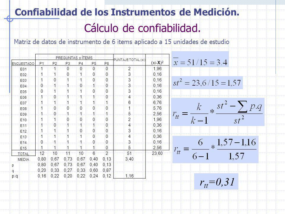 Confiabilidad de los Instrumentos de Medición. Cálculo de confiabilidad. r tt =0,31 PREGUNTAS o ÍTEMS PUNTAJE TOTAL (xi) (x i -X) 2 ENCUESTADO P1P2P3P