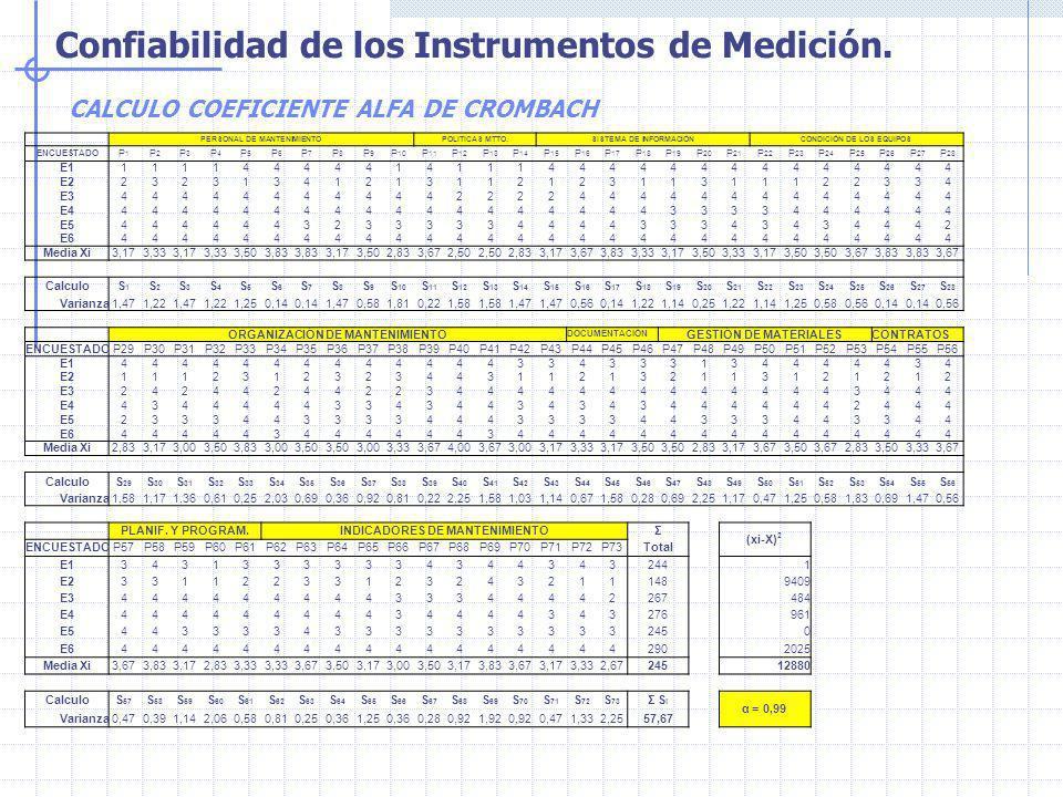 Confiabilidad de los Instrumentos de Medición. CALCULO COEFICIENTE ALFA DE CROMBACH PERSONAL DE MANTENIMIENTOPOLITICAS MTTO.SISTEMA DE INFORMACIÓNCOND