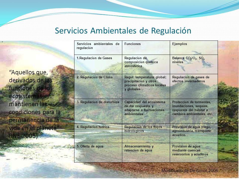 Servicios Ambientales de Regulación Servicios ambientales de regulaci ó n FuncionesEjemplos 1.Regulaci ó n de GasesRegulaci ó n de composici ó n qu í