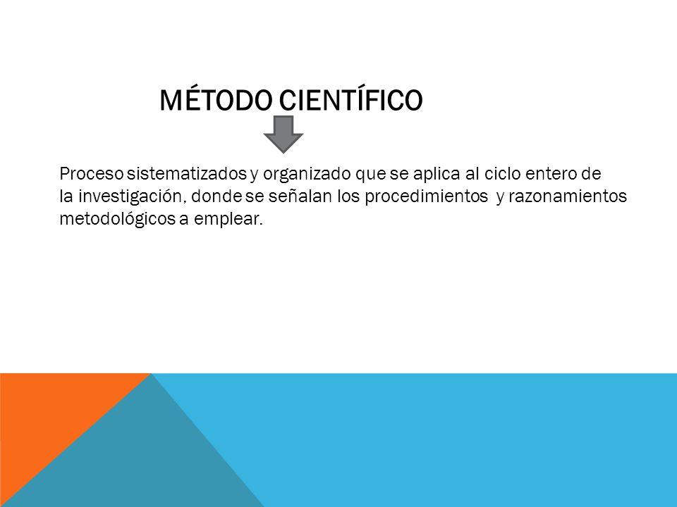 MÉTODO CIENTÍFICO Proceso sistematizados y organizado que se aplica al ciclo entero de la investigación, donde se señalan los procedimientos y razonam