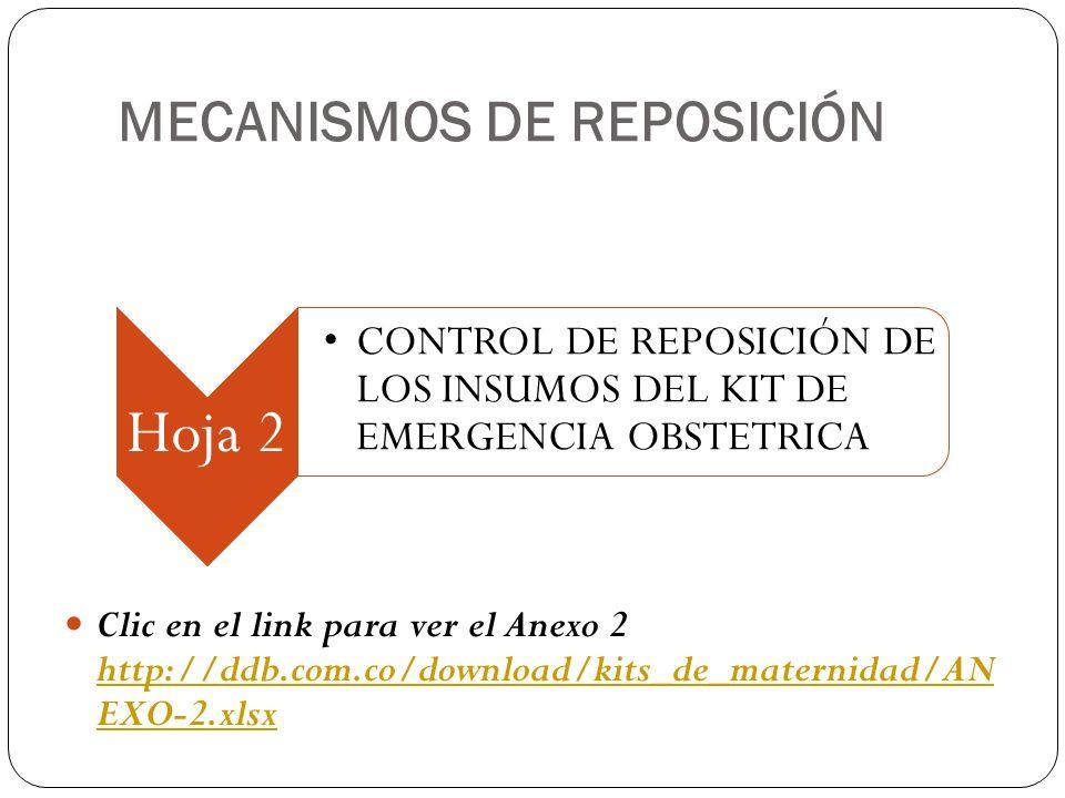 MECANISMOS DE REPOSICIÓN Hoja 2 CONTROL DE REPOSICIÓN DE LOS INSUMOS DEL KIT DE EMERGENCIA OBSTETRICA Clic en el link para ver el Anexo 2 http://ddb.c