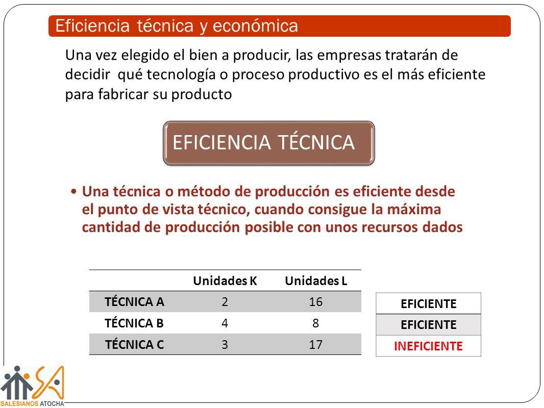 Una vez elegido el bien a producir, las empresas tratarán de decidir qué tecnología o proceso productivo es el más eficiente para fabricar su producto EFICIENCIA TÉCNICA Una técnica o método de producción es eficiente desde el punto de vista técnico, cuando consigue la máxima cantidad de producción posible con unos recursos dados Unidades KUnidades L TÉCNICA A216 TÉCNICA B48 TÉCNICA C317 EFICIENTE INEFICIENTE