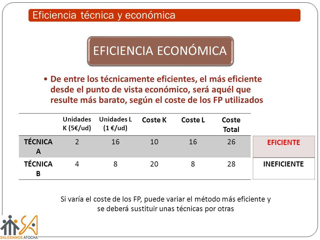 Eficiencia técnica y económica EFICIENCIA ECONÓMICA De entre los técnicamente eficientes, el más eficiente desde el punto de vista económico, será aquél que resulte más barato, según el coste de los FP utilizados Unidades K (5/ud) Unidades L (1 /ud) Coste KCoste LCoste Total TÉCNICA A 216101626 TÉCNICA B 4820828 EFICIENTE INEFICIENTE Si varía el coste de los FP, puede variar el método más eficiente y se deberá sustituir unas técnicas por otras
