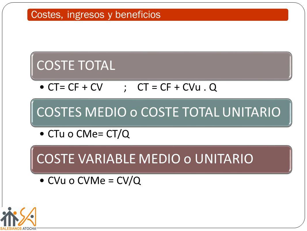COSTE TOTAL CT= CF + CV ; CT = CF + CVu. Q COSTES MEDIO o COSTE TOTAL UNITARIO CTu o CMe= CT/Q COSTE VARIABLE MEDIO o UNITARIO CVu o CVMe = CV/Q Coste