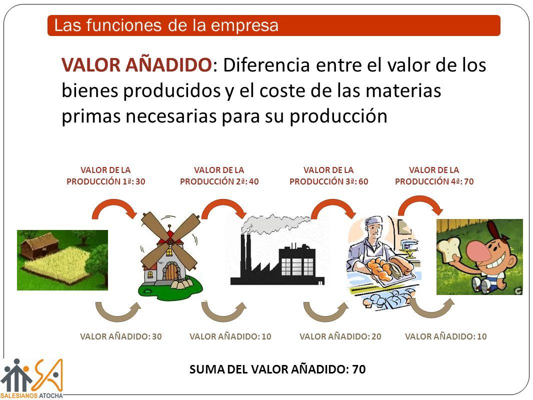 VALOR AÑADIDO: Diferencia entre el valor de los bienes producidos y el coste de las materias primas necesarias para su producción VALOR DE LA PRODUCCIÓN 1ª: 30 VALOR DE LA PRODUCCIÓN 2ª: 40 VALOR DE LA PRODUCCIÓN 4ª: 70 VALOR DE LA PRODUCCIÓN 3ª: 60 VALOR AÑADIDO: 30VALOR AÑADIDO: 10 VALOR AÑADIDO: 20 SUMA DEL VALOR AÑADIDO: 70 Las funciones de la empresa