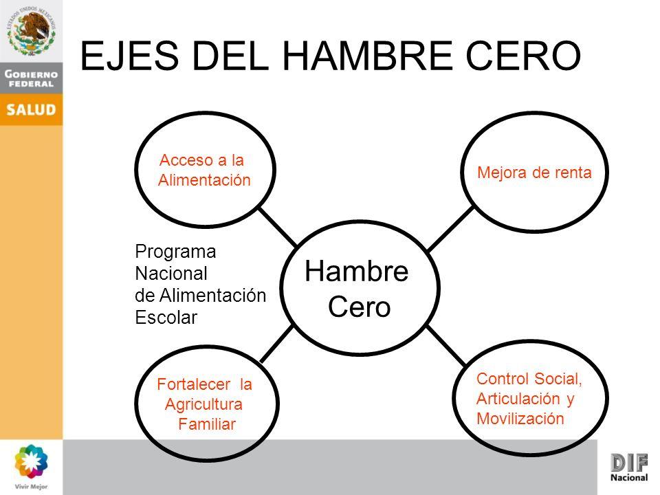 EJES DEL HAMBRE CERO Fortalecer la Agricultura Familiar Control Social, Articulación y Movilización Mejora de renta Acceso a la Alimentación Hambre Ce