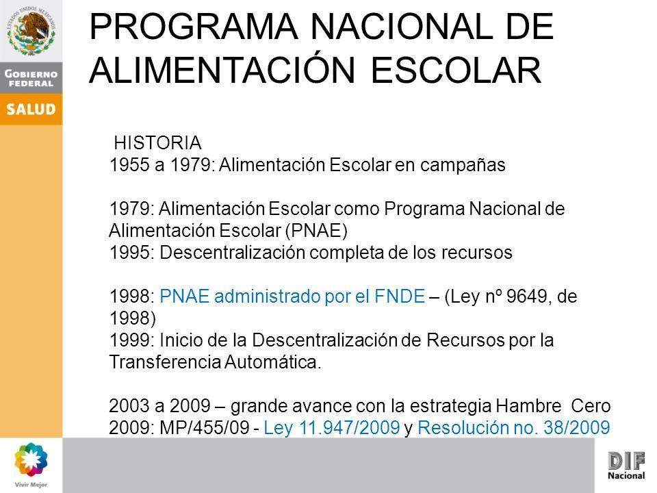 PROGRAMA NACIONAL DE ALIMENTACIÓN ESCOLAR HISTORIA 1955 a 1979: Alimentación Escolar en campañas 1979: Alimentación Escolar como Programa Nacional de