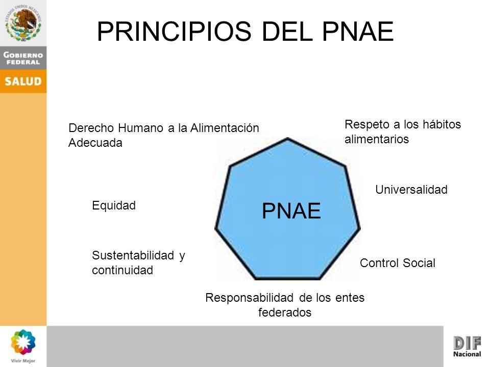 PRINCIPIOS DEL PNAE Derecho Humano a la Alimentación Adecuada Universalidad Equidad Control Social Responsabilidad de los entes federados Sustentabili