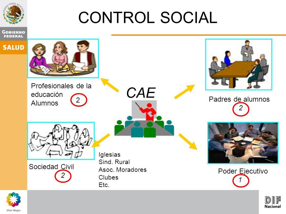 CONTROL SOCIAL CAE Sociedad Civil 2 Iglesias Sind. Rural Asoc. Moradores Clubes Etc. Padres de alumnos 2 Poder Ejecutivo 1 Profesionales de la educaci