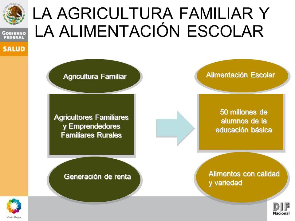Agricultura Familiar Alimentación Escolar Agricultores Familiares y Emprendedores Familiares Rurales 50 millones de alumnos de la educación básica LA