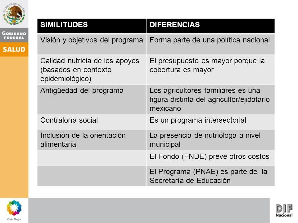 SIMILITUDESDIFERENCIAS Visión y objetivos del programaForma parte de una política nacional Calidad nutricia de los apoyos (basados en contexto epidemi