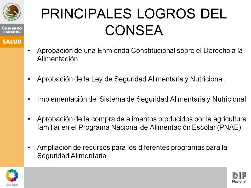 PRINCIPALES LOGROS DEL CONSEA Aprobación de una Enmienda Constitucional sobre el Derecho a la Alimentación Aprobación de la Ley de Seguridad Alimentar