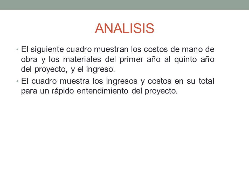 ANALISIS El siguiente cuadro muestran los costos de mano de obra y los materiales del primer año al quinto año del proyecto, y el ingreso.