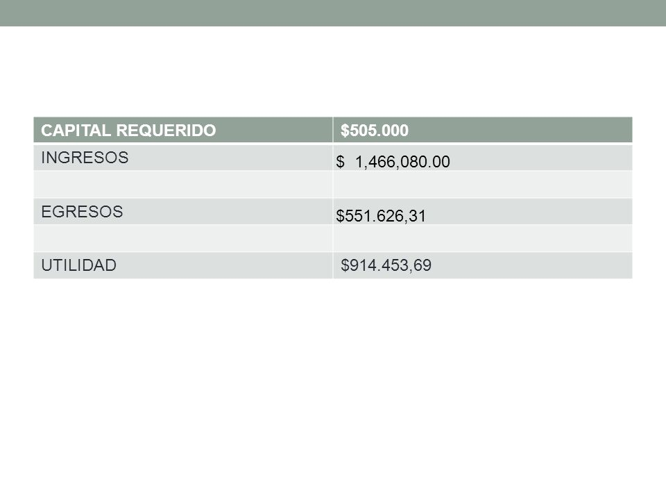 CAPITAL REQUERIDO$505.000 INGRESOS $ 1,466,080.00 EGRESOS $551.626,31 UTILIDAD$914.453,69