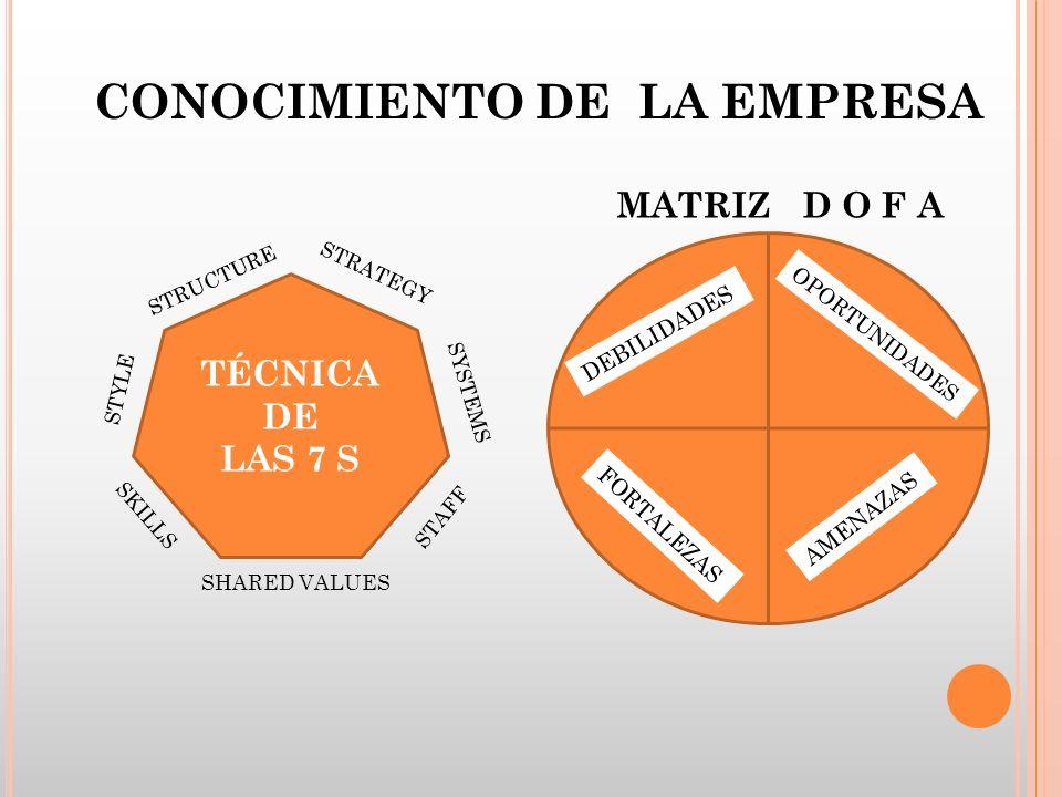 CONOCIMIENTO DE LA EMPRESA TÉCNICA DE LAS 7 S STRUCTURE STRATEGY STYLE SKILLS SYSTEMS SHARED VALUES STAFF MATRIZ D O F A DEBILIDADES OPORTUNIDADES FOR