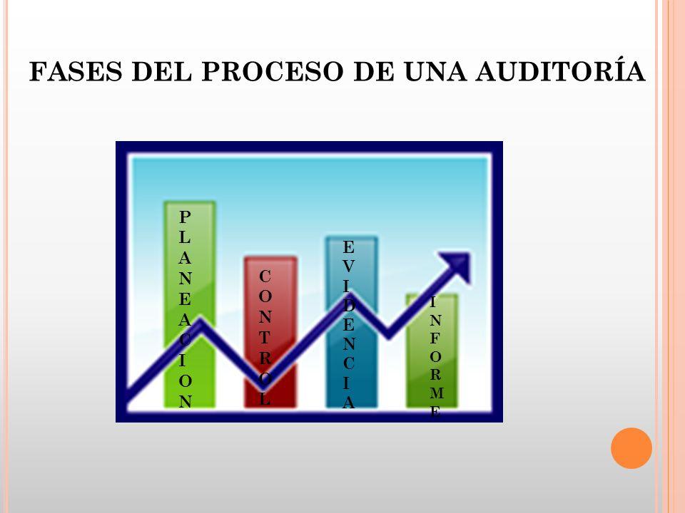 FASES DEL PROCESO DE UNA AUDITORÍA PLANEACIONPLANEACION CONTROLCONTROL EVIDENCIAEVIDENCIA INFORMEINFORME