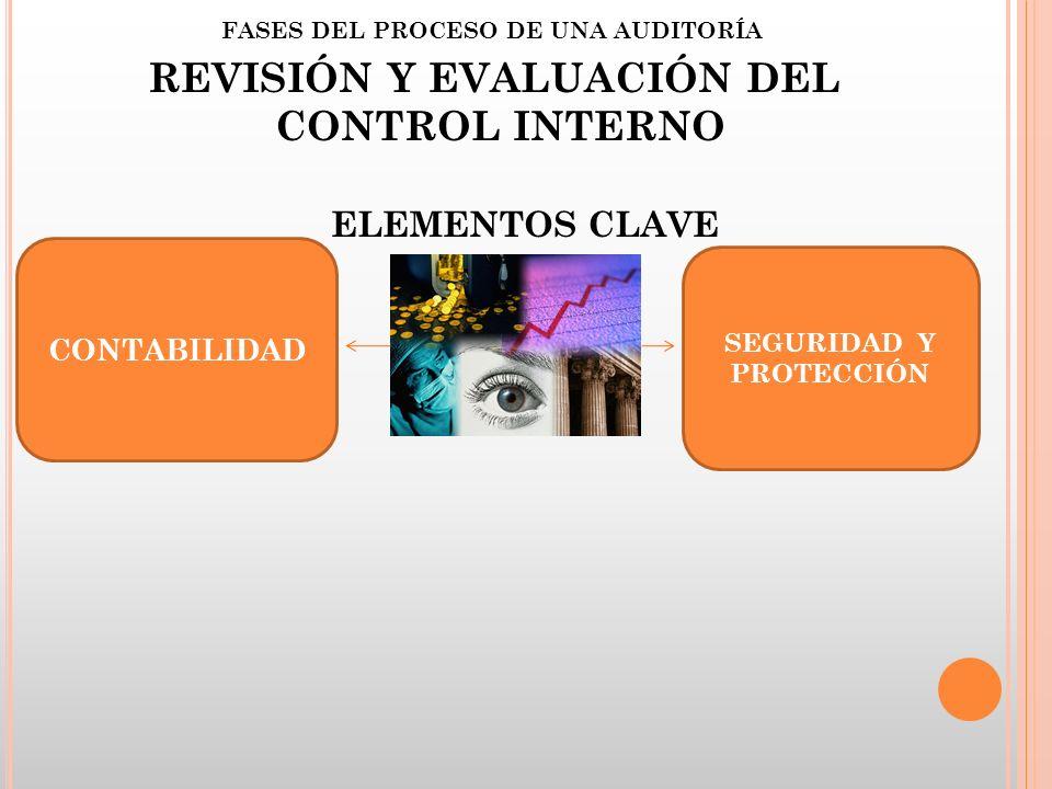 FASES DEL PROCESO DE UNA AUDITORÍA REVISIÓN Y EVALUACIÓN DEL CONTROL INTERNO CONTABILIDAD SEGURIDAD Y PROTECCIÓN ELEMENTOS CLAVE