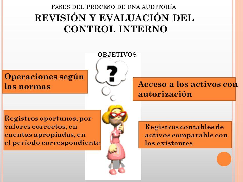 FASES DEL PROCESO DE UNA AUDITORÍA REVISIÓN Y EVALUACIÓN DEL CONTROL INTERNO OBJETIVOS Operaciones según las normas Registros oportunos, por valores c