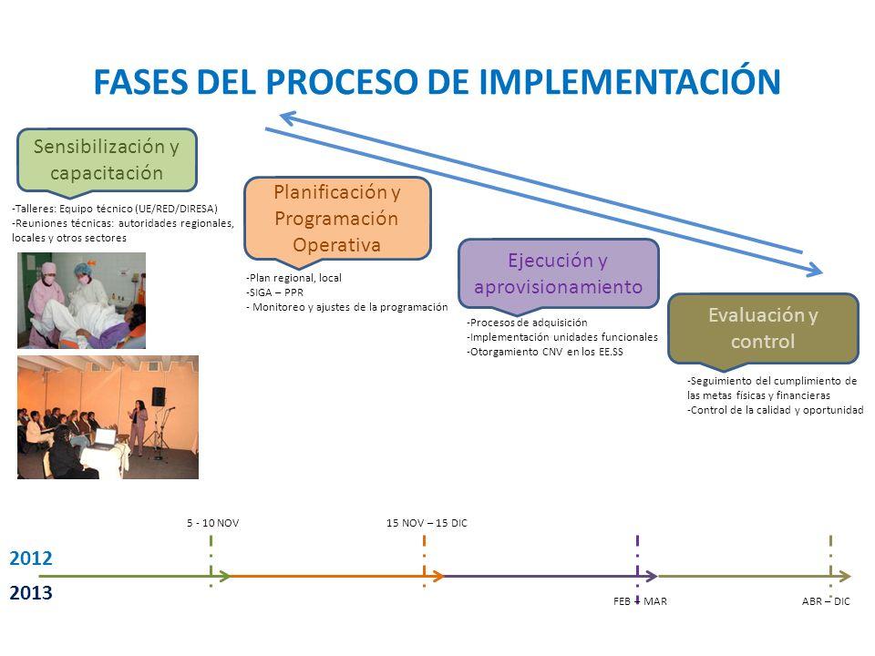 FASES DEL PROCESO DE IMPLEMENTACIÓN Sensibilización y capacitación -Talleres: Equipo técnico (UE/RED/DIRESA) -Reuniones técnicas: autoridades regional