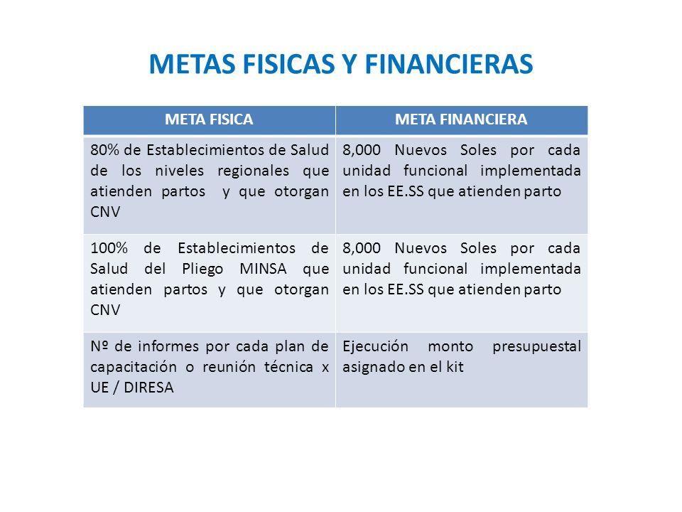 METAS FISICAS Y FINANCIERAS META FISICAMETA FINANCIERA 80% de Establecimientos de Salud de los niveles regionales que atienden partos y que otorgan CN