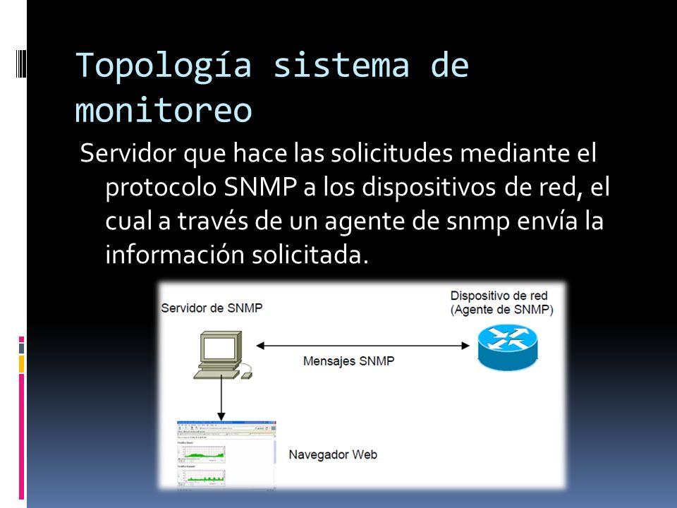 Topología sistema de monitoreo Servidor que hace las solicitudes mediante el protocolo SNMP a los dispositivos de red, el cual a través de un agente de snmp envía la información solicitada.
