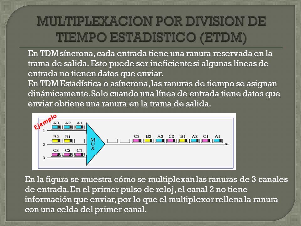 En TDM síncrona, cada entrada tiene una ranura reservada en la trama de salida. Esto puede ser ineficiente si algunas líneas de entrada no tienen dato