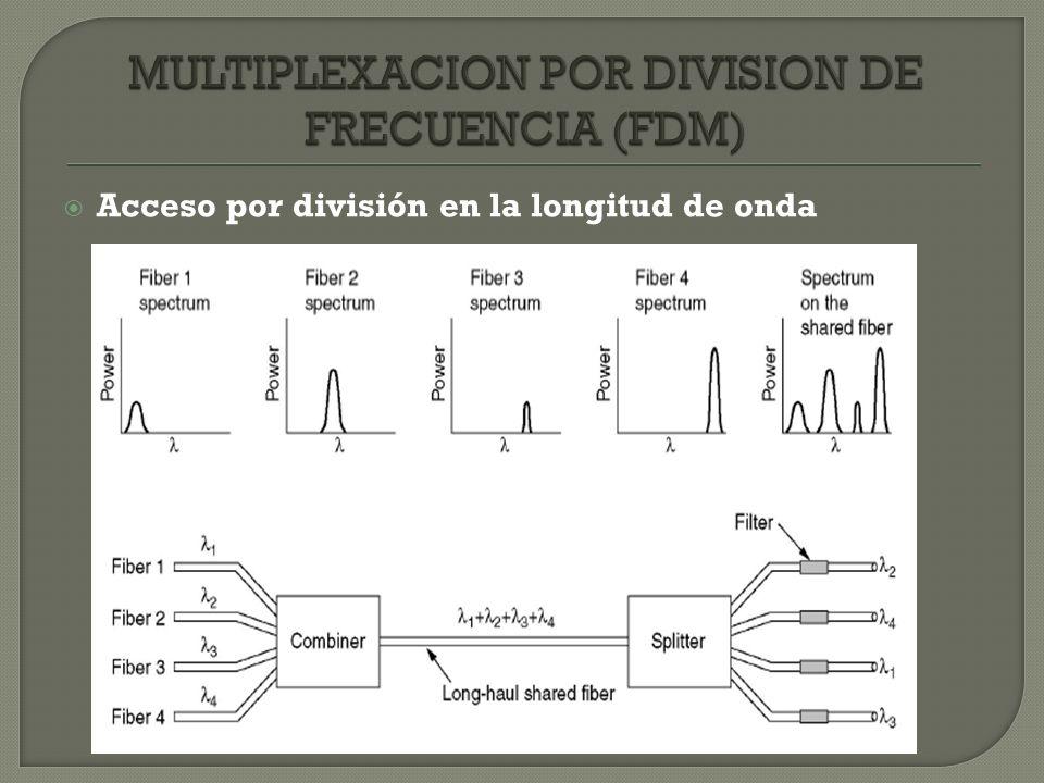 Acceso por división en la longitud de onda