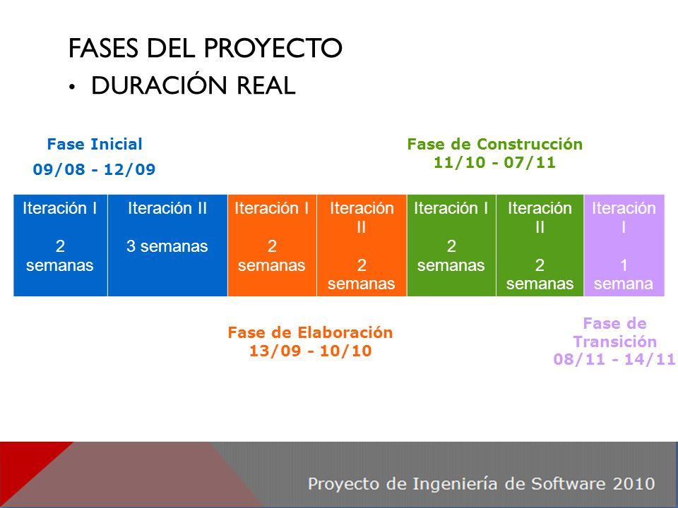 GESTIÓN DE PROYECTO - MÉTRICAS DE ESFUERZO Promedio semanal por integrante=16,81