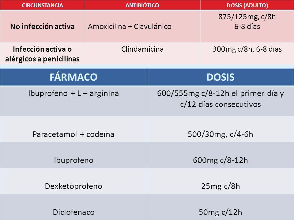 Control de la infección CIRCUNSTANCIAANTIBIÓTICODOSIS (ADULTO) No infección activaAmoxicilina + Clavulánico 875/125mg, c/8h 6-8 días Infección activa