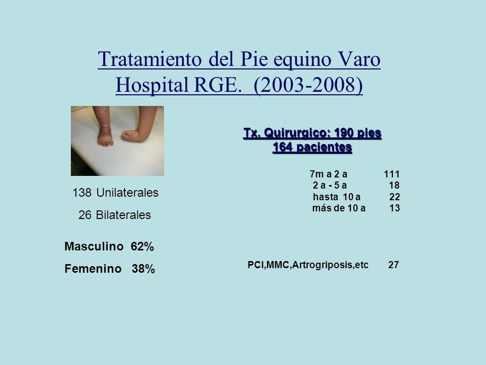 Tratamiento del Pie equino Varo Hospital RGE. (2003-2008) Tx. Quirurgico: 190 pies 164 pacientes 7m a 2 a 111 2 a - 5 a 18 hasta 10 a 22 más de 10 a 1