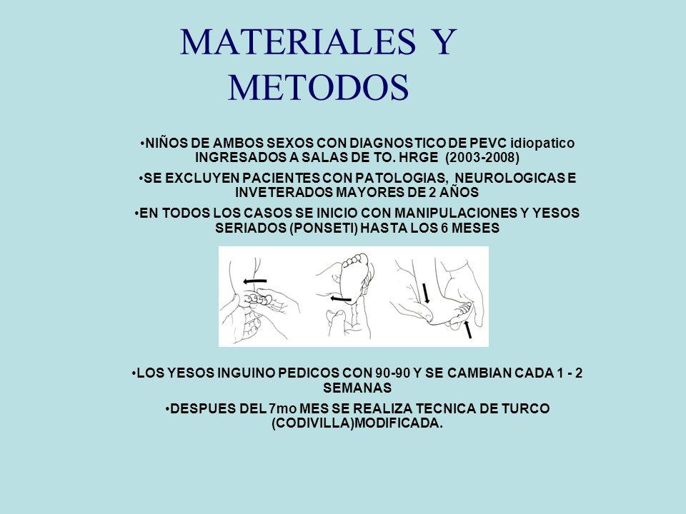MATERIALES Y METODOS NIÑOS DE AMBOS SEXOS CON DIAGNOSTICO DE PEVC idiopatico INGRESADOS A SALAS DE TO. HRGE (2003-2008) SE EXCLUYEN PACIENTES CON PATO
