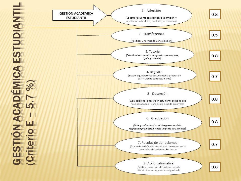 GESTIÓN ACADÉMICA ESTUDIANTIL 1Admisión (La carrera cuenta con políticas de admisión y nivelación (admitidos, nivelados, rechazados) 2Transferencia (P