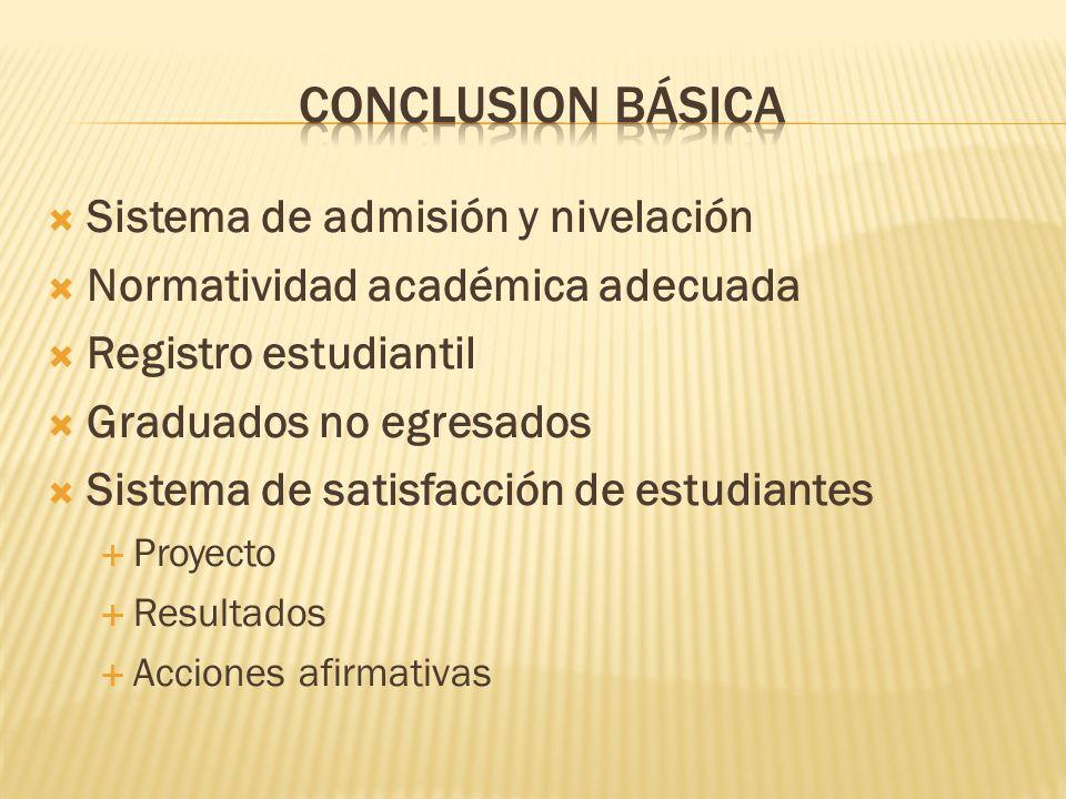 Sistema de admisión y nivelación Normatividad académica adecuada Registro estudiantil Graduados no egresados Sistema de satisfacción de estudiantes Pr
