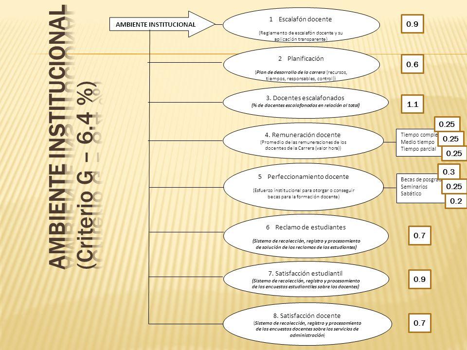 AMBIENTE INSTITUCIONAL 1Escalafón docente (Reglamento de escalafón docente y su aplicación transparente) 2Planificación (Plan de desarrollo de la carr