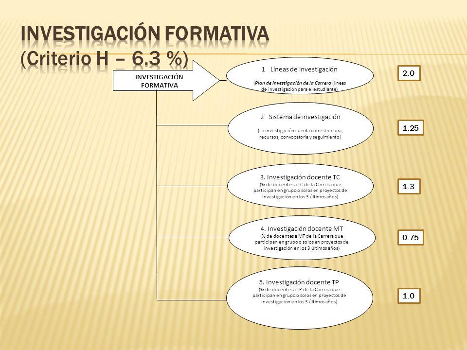 INVESTIGACIÓN FORMATIVA 1Líneas de investigación (Plan de investigación de la Carrera (líneas de investigación para el estudiante) 2Sistema de investi
