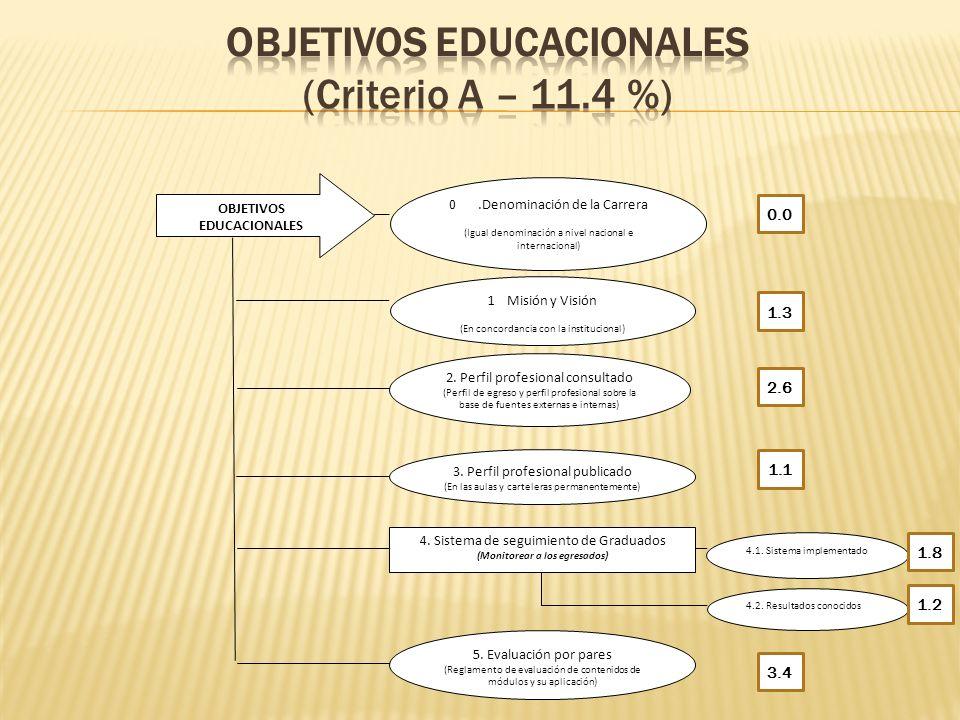 OBJETIVOS EDUCACIONALES 2. Perfil profesional consultado (Perfil de egreso y perfil profesional sobre la base de fuentes externas e internas) 3. Perfi