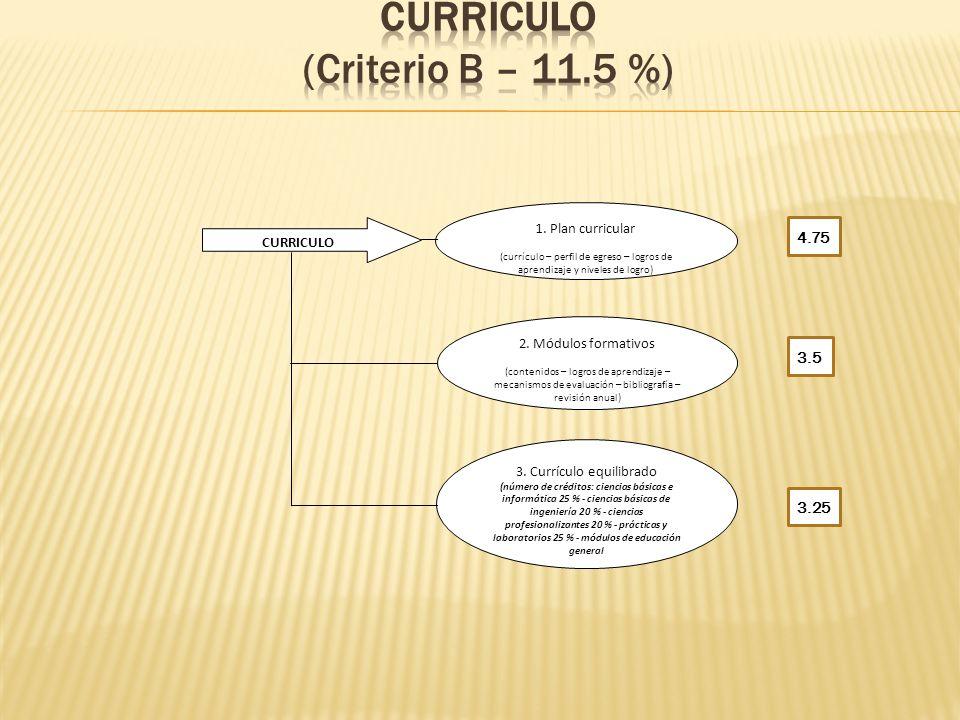 CURRICULO 1. Plan curricular (currículo – perfil de egreso – logros de aprendizaje y niveles de logro) 2. Módulos formativos (contenidos – logros de a