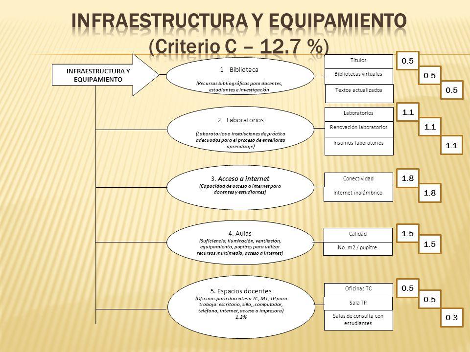 Infraestructura adecuada Internet libre con adecuada banda ancha Laboratorios con plan de renovación y disponibilidad de insumos Aulas con equipamiento Biblioteca debidamente equipada y contactada Oficinas de docentes