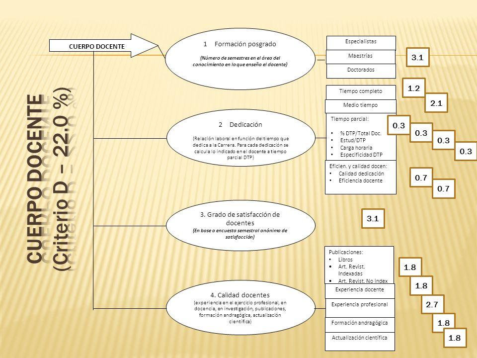 CUERPO DOCENTE 1 Formación posgrado (Número de semestres en el área del conocimiento en la que enseña el docente) 2 Dedicación (Relación laboral en fu