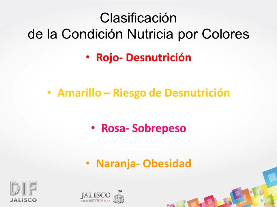 Clasificación de la Condición Nutricia por Colores Rojo- Desnutrición Amarillo – Riesgo de Desnutrición Rosa- Sobrepeso Naranja- Obesidad