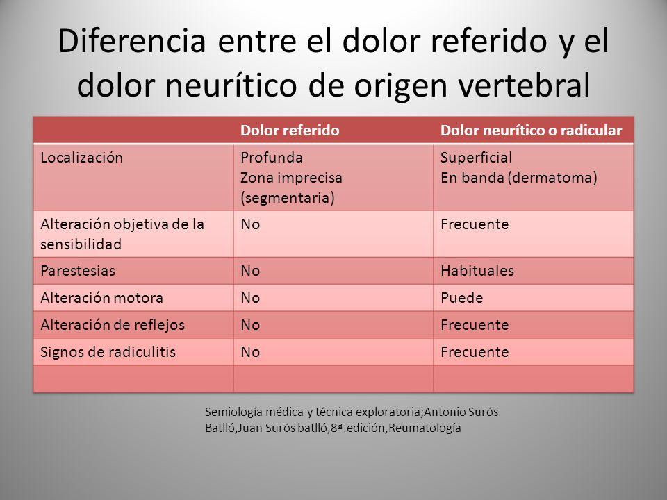 Diferencia entre el dolor referido y el dolor neurítico de origen vertebral Semiología médica y técnica exploratoria;Antonio Surós Batlló,Juan Surós b