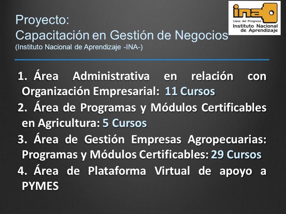 Proyecto: Capacitación en Gestión de Negocios (Instituto Nacional de Aprendizaje -INA-) 1.Área Administrativa en relación con Organización Empresarial