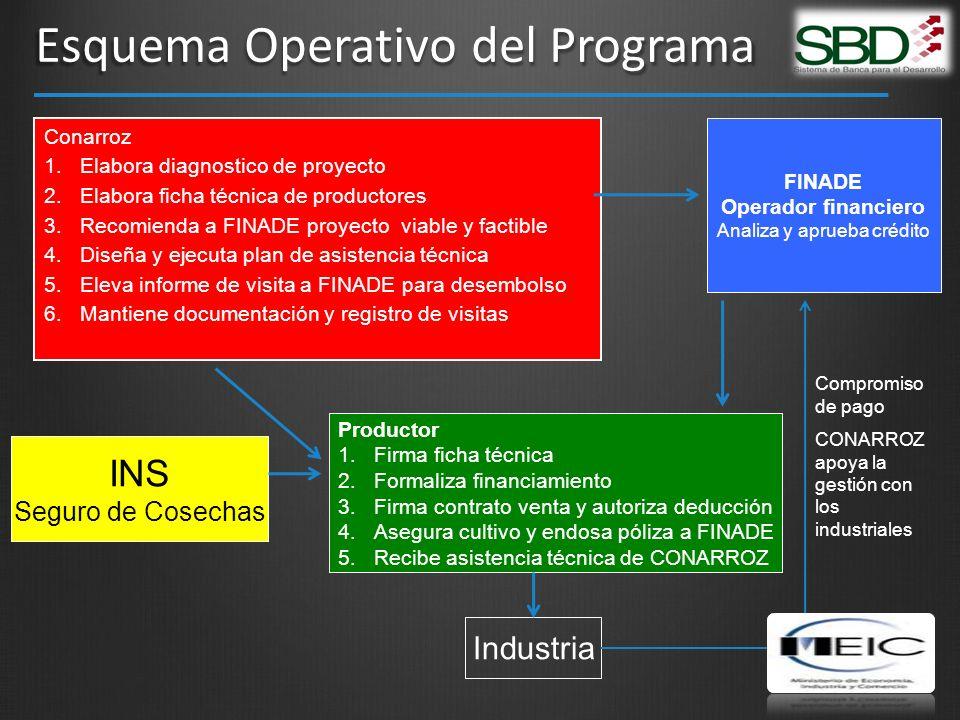 Esquema Operativo del Programa Conarroz 1. 1.Elabora diagnostico de proyecto 2. 2.Elabora ficha técnica de productores 3. 3.Recomienda a FINADE proyec